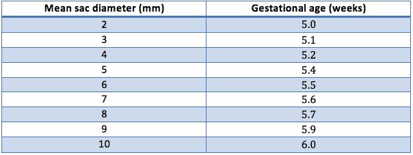 Mean sac diameter and gestational age | Voxelz